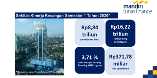 MTF Optimistis akan Pulih di Triwulan Ketiga, Salurkan Pembiayaan Rp 8,84 Triliun di Semester Pertama 2020
